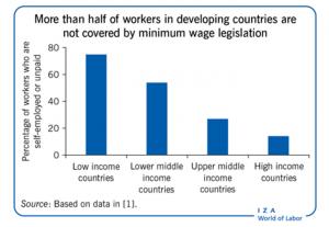Fuente: IZA World of Labor